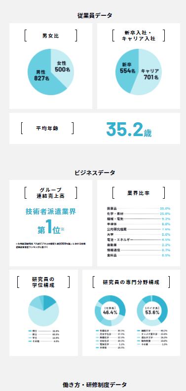 データで見せる会社情報